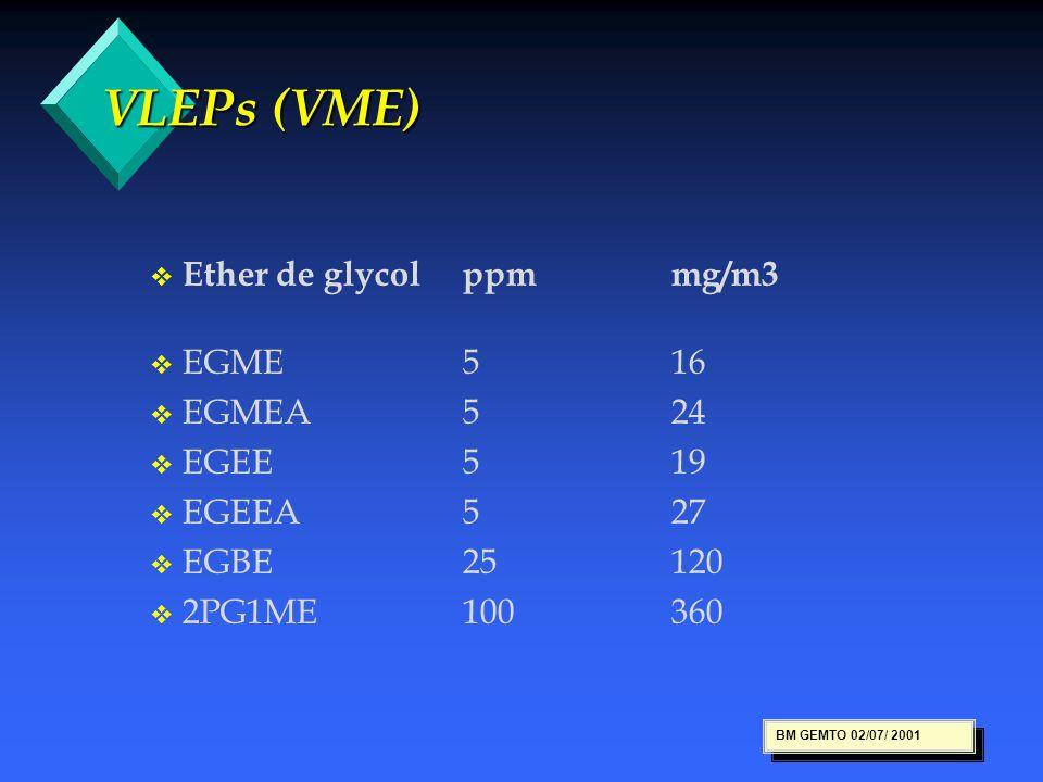 VLEPs (VME) VLEPs (VME) v v Ether de glycolppmmg/m3 v v EGME516 v v EGMEA524 v v EGEE519 v v EGEEA527 v v EGBE25120 v v 2PG1ME100360 BM GEMTO 02/07/ 2
