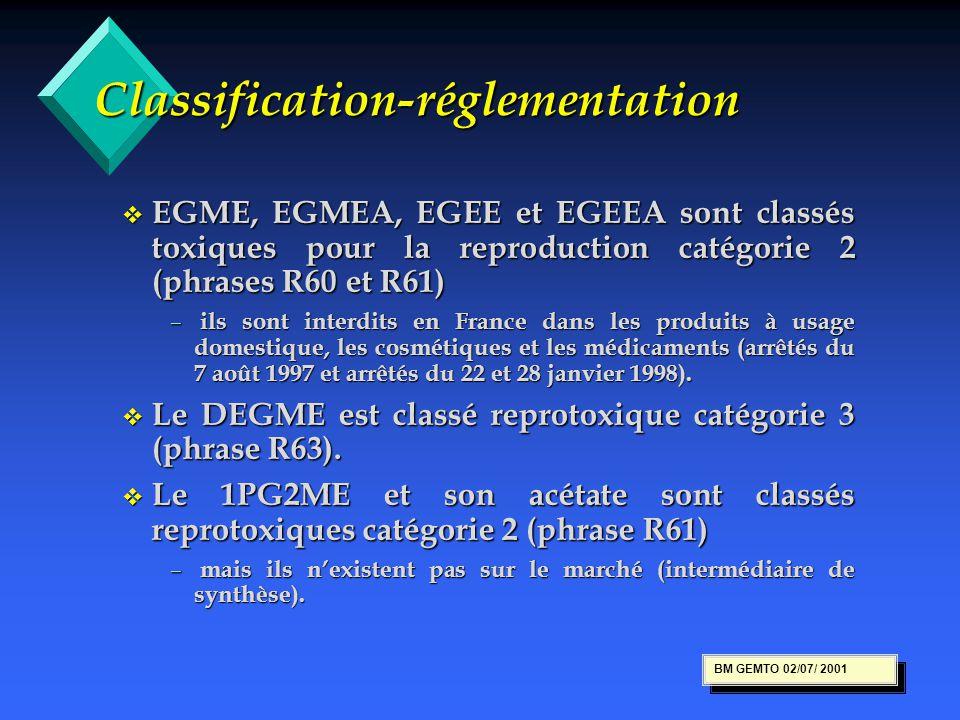 Classification-réglementation v EGME, EGMEA, EGEE et EGEEA sont classés toxiques pour la reproduction catégorie 2 (phrases R60 et R61) – ils sont inte