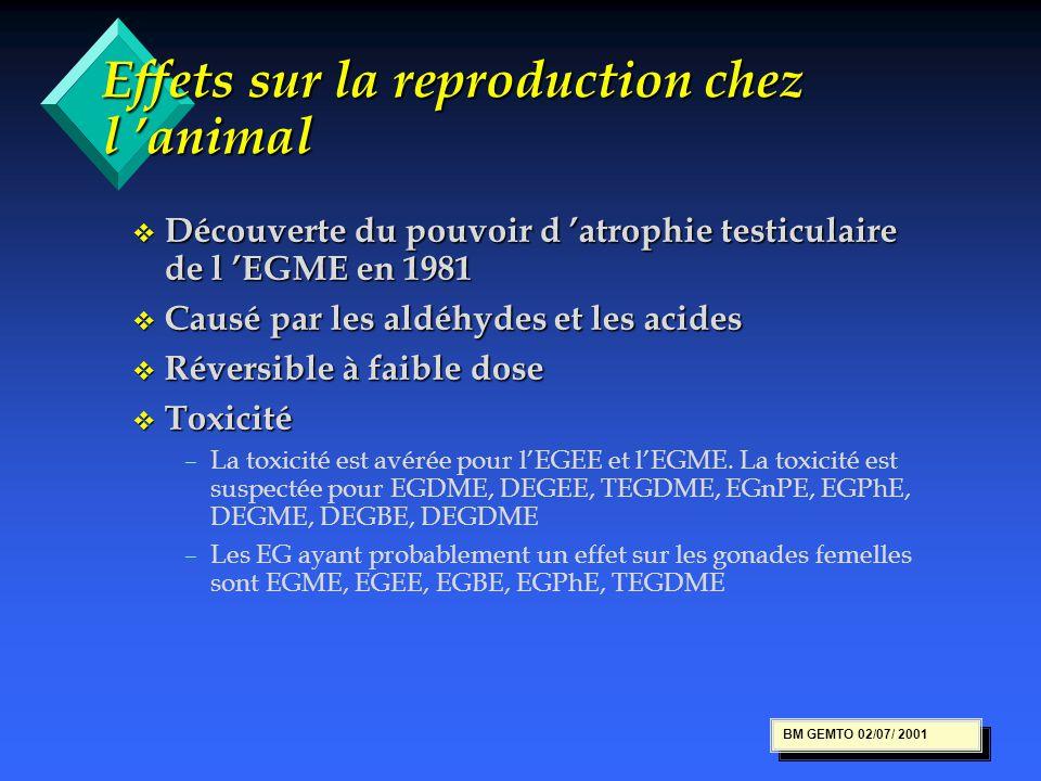 Effets sur la reproduction chez l 'animal v Découverte du pouvoir d 'atrophie testiculaire de l 'EGME en 1981 v Causé par les aldéhydes et les acides