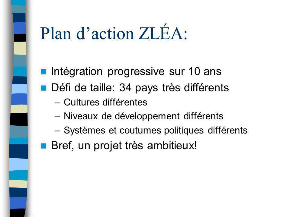 Plan d'action ZLÉA: Intégration progressive sur 10 ans Défi de taille: 34 pays très différents –Cultures différentes –Niveaux de développement différe