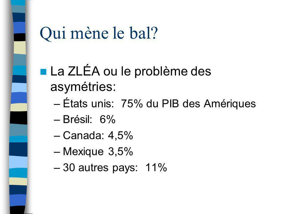 Qui mène le bal? La ZLÉA ou le problème des asymétries: –États unis: 75% du PIB des Amériques –Brésil: 6% –Canada: 4,5% –Mexique 3,5% –30 autres pays: