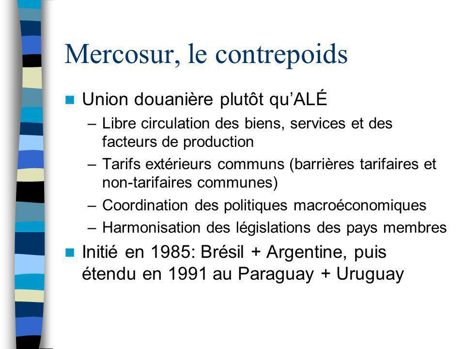 Mercosur, le contrepoids Union douanière plutôt qu'ALÉ –Libre circulation des biens, services et des facteurs de production –Tarifs extérieurs communs