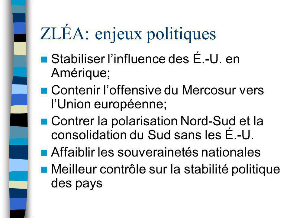 ZLÉA: enjeux politiques Stabiliser l'influence des É.-U. en Amérique; Contenir l'offensive du Mercosur vers l'Union européenne; Contrer la polarisatio
