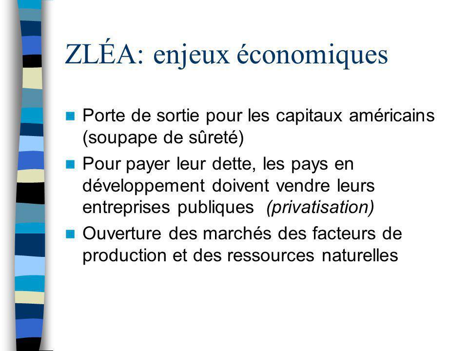 ZLÉA: enjeux économiques Porte de sortie pour les capitaux américains (soupape de sûreté) Pour payer leur dette, les pays en développement doivent ven