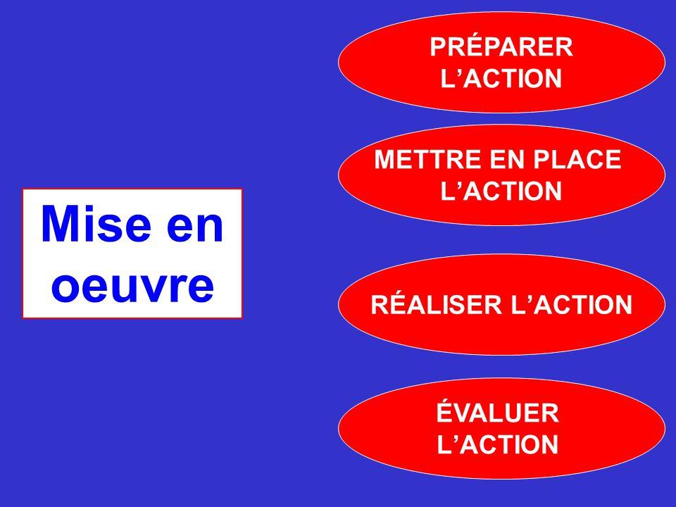 Mise en oeuvre METTRE EN PLACE L'ACTION RÉALISER L'ACTION PRÉPARER L'ACTION ÉVALUER L'ACTION