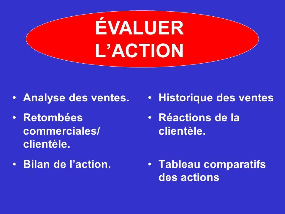 Analyse des ventes. Retombées commerciales/ clientèle. Bilan de l'action. Historique des ventes Réactions de la clientèle. Tableau comparatifs des act