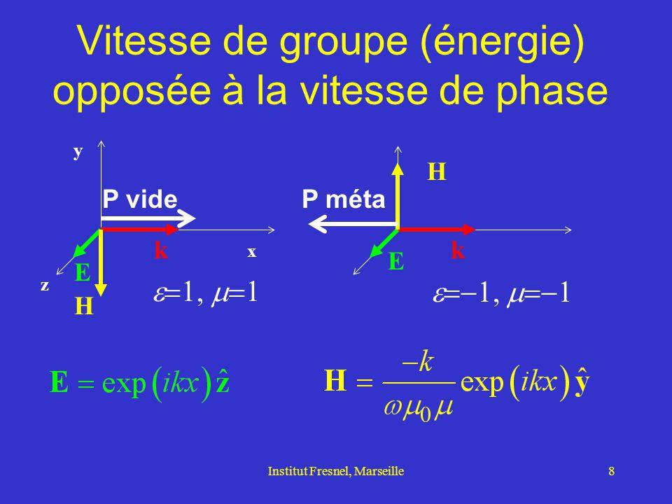 Institut Fresnel, Marseille9 Réfraction négative  Vitesse de phase (vecteur d'onde) Vitesse de groupe (Poynting) Air
