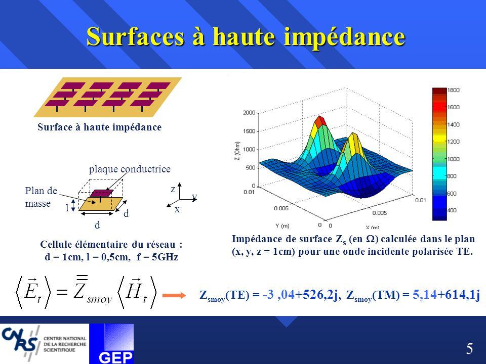 Impédance de surface Z s (en  ) calculée dans le plan (x, y, z = 1cm) pour une onde incidente polarisée TE. Cellule élémentaire du réseau : d = 1cm,