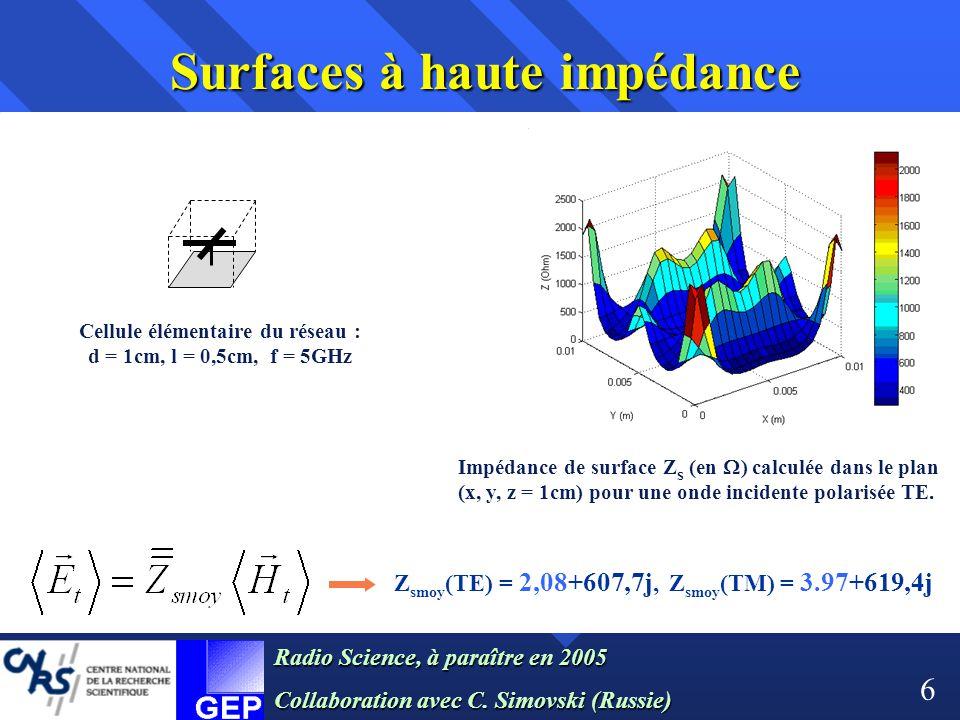 Cellule élémentaire du réseau : d = 1cm, l = 0,5cm, f = 5GHz Impédance de surface Z s (en  ) calculée dans le plan (x, y, z = 1cm) pour une onde inci