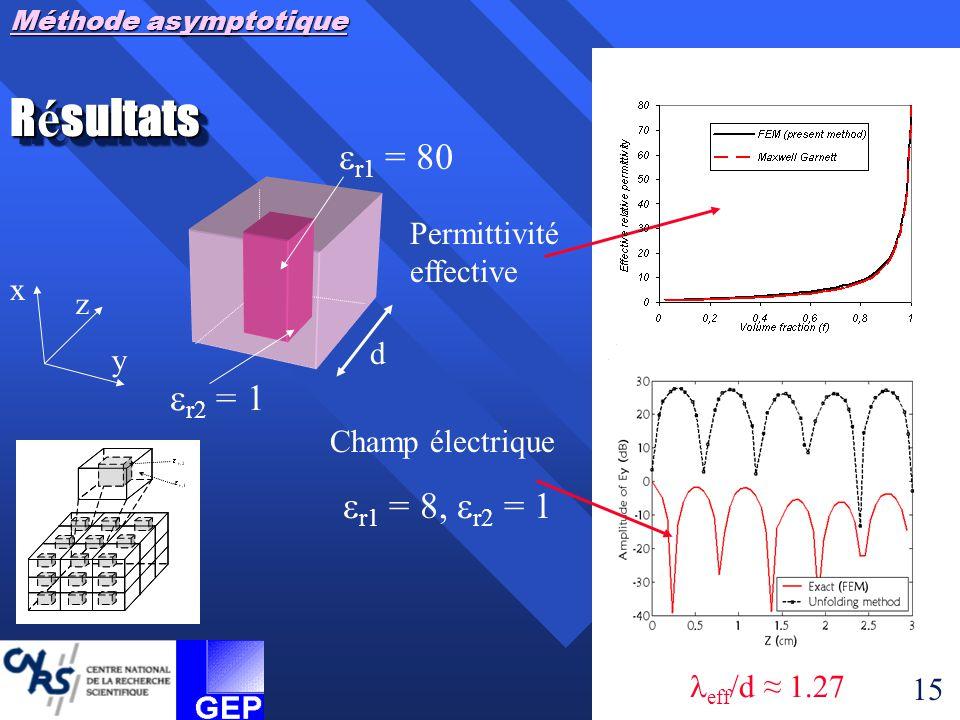 Méthode asymptotique R é sultats Permittivité effective Champ électrique  r1 = 8,  r2 = 1 14 eff /d ≈  eff /d ≈ 2.55 eff /d ≈ 1.27  r1 = 80 