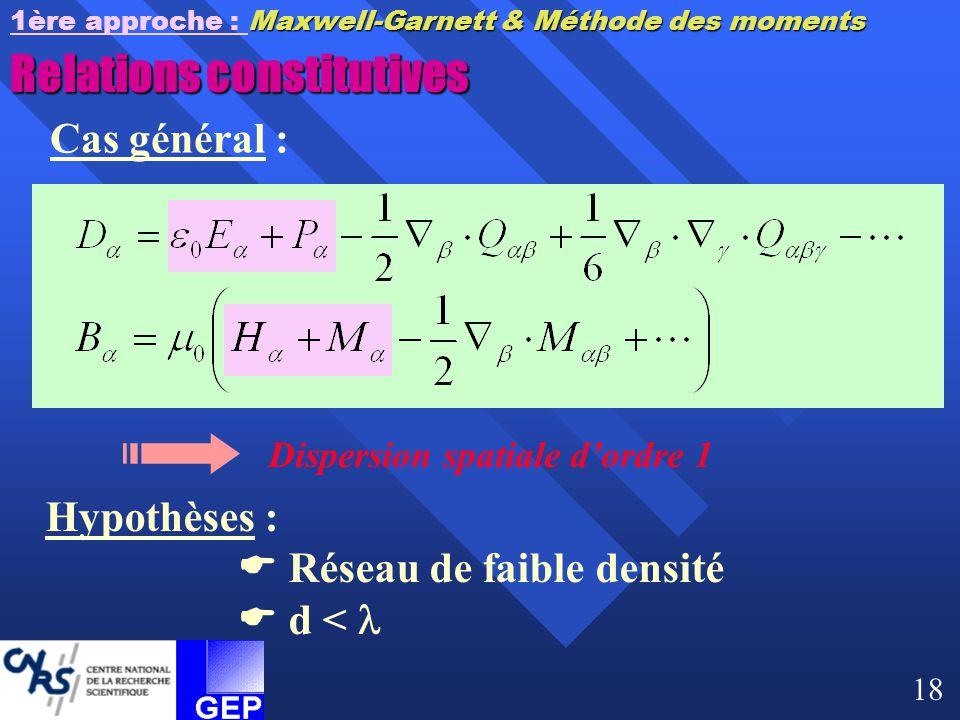 Relations constitutives Cas général : Dispersion spatiale d'ordre 1 Hypothèses :  Réseau de faible densité  d < Maxwell-Garnett & Méthode des moment