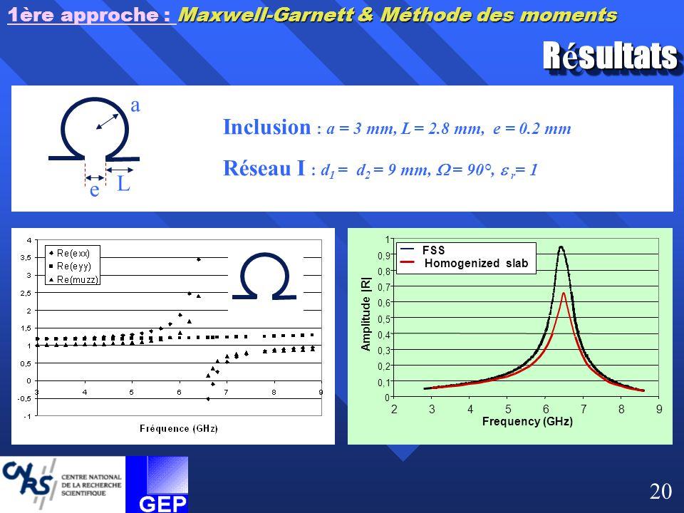 R é sultats Inclusion : a = 3 mm, L = 2.8 mm, e = 0.2 mm Réseau I : d 1 = d 2 = 9 mm,  = 90°,  r = 1 a L e Maxwell-Garnett & Méthode des moments 1èr