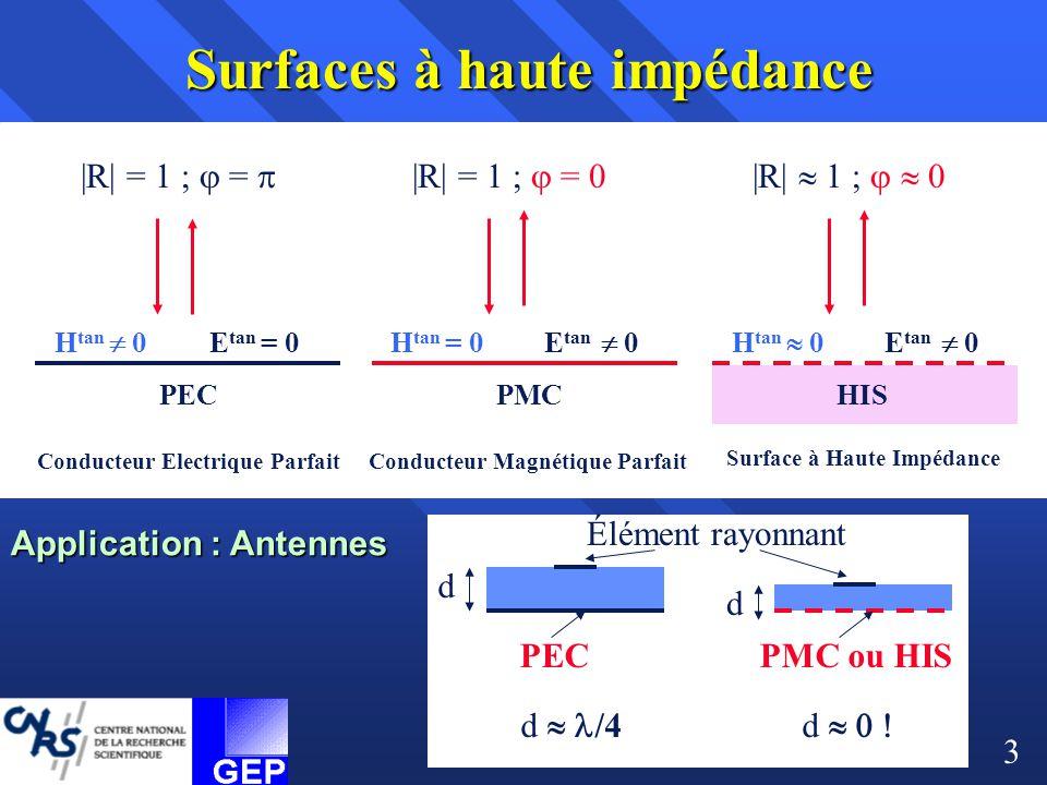 Conducteur Electrique ParfaitConducteur Magnétique Parfait Surface à Haute Impédance H tan  0 E tan = 0 PEC H tan = 0 E tan  0 PMC H tan  0E tan 