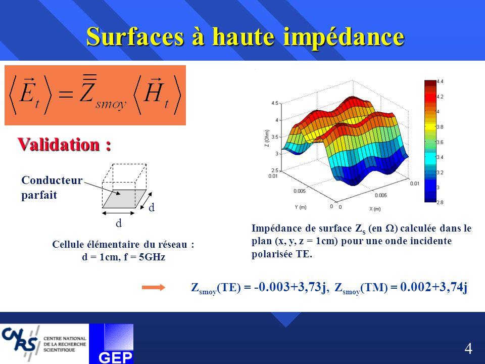 d d Conducteur parfait Cellule élémentaire du réseau : d = 1cm, f = 5GHz Impédance de surface Z s (en  ) calculée dans le plan (x, y, z = 1cm) pour u