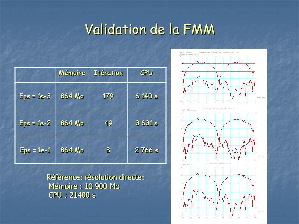 Validation de la FMM MémoireItérationCPU Eps = 1e-3 864 Mo 179 6 140 s Eps = 1e-2 864 Mo 49 3 631 s Eps = 1e-1 864 Mo 8 2 766 s Référence: résolution