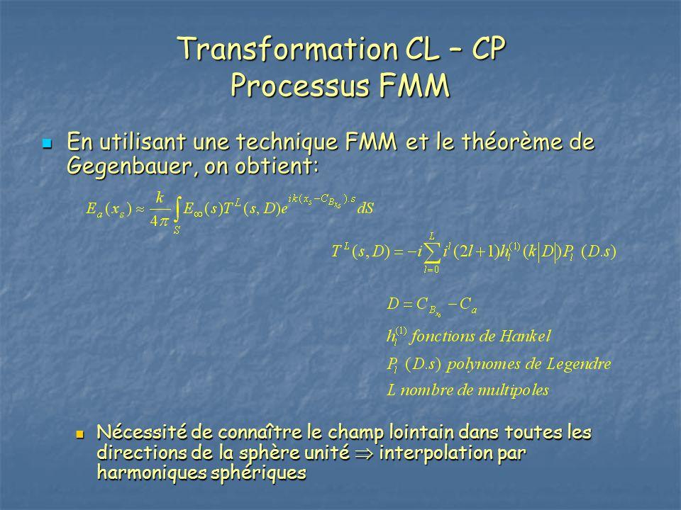 Transformation CL – CP Processus FMM En utilisant une technique FMM et le théorème de Gegenbauer, on obtient: En utilisant une technique FMM et le thé