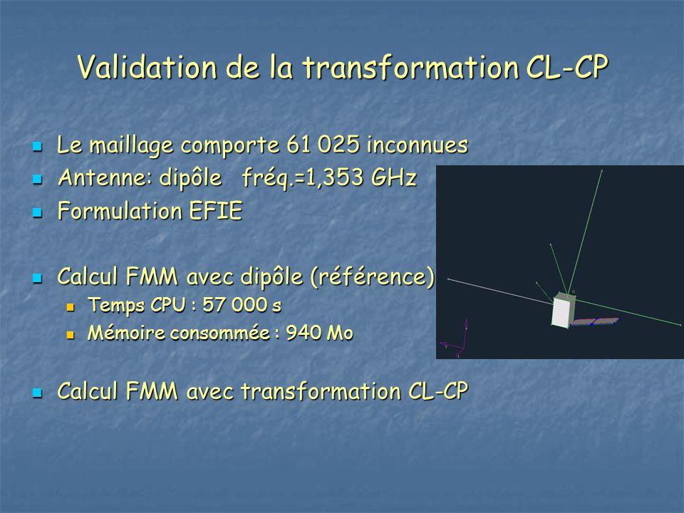 Le maillage comporte 61 025 inconnues Le maillage comporte 61 025 inconnues Antenne: dipôle fréq.=1,353 GHz Antenne: dipôle fréq.=1,353 GHz Formulatio