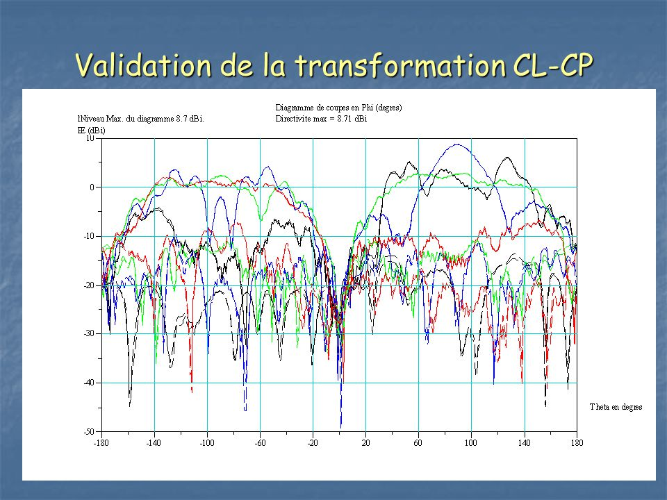 Validation de la transformation CL-CP Comparaison FMM (dipole) - FMM (CL-CP)