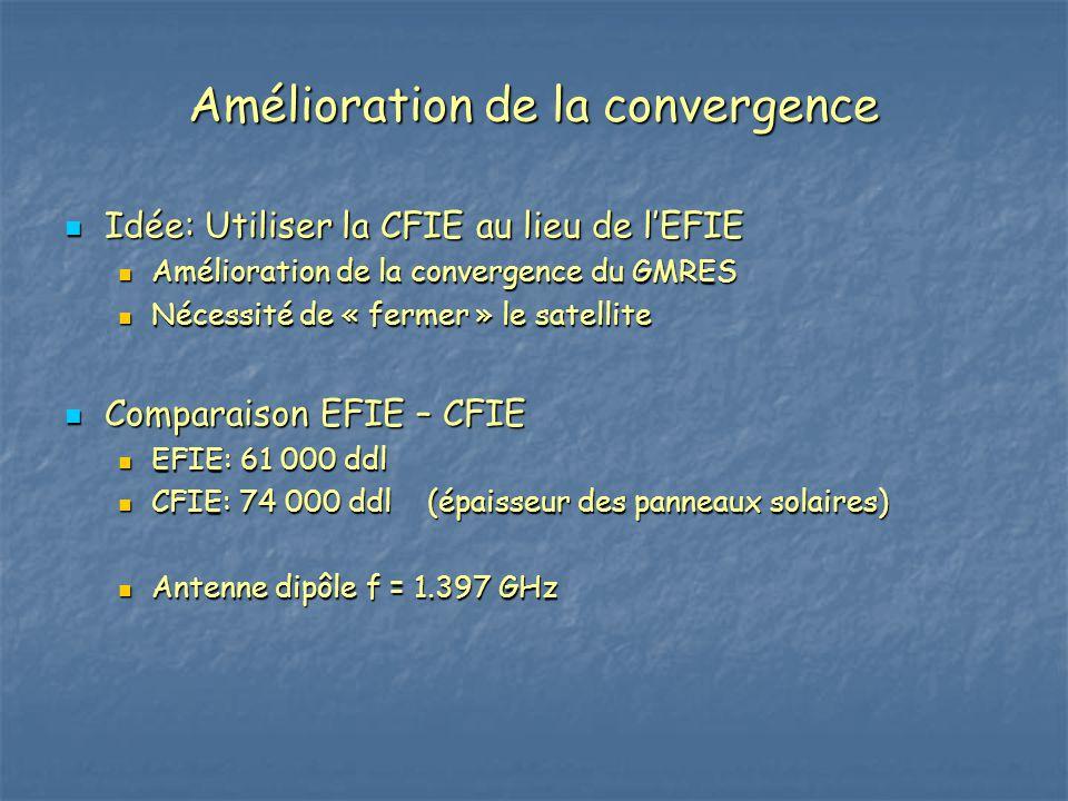 Amélioration de la convergence Idée: Utiliser la CFIE au lieu de l'EFIE Idée: Utiliser la CFIE au lieu de l'EFIE Amélioration de la convergence du GMR