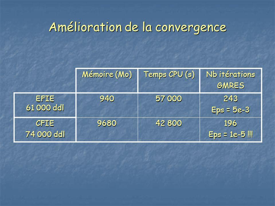 Mémoire (Mo) Temps CPU (s) Nb itérations GMRES EFIE 61 000 ddl 940 57 000 243 Eps = 5e-3 CFIE 74 000 ddl 9680 42 800 196 Eps = 1e-5 !!!
