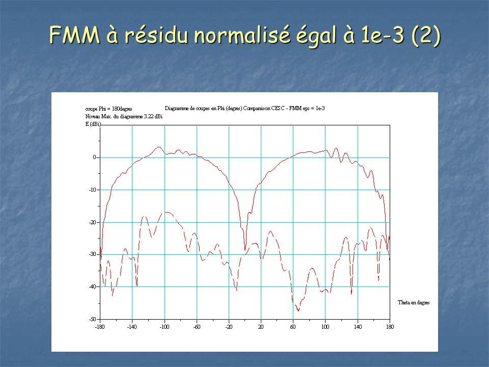 FMM à résidu normalisé égal à 1e-3 (2)