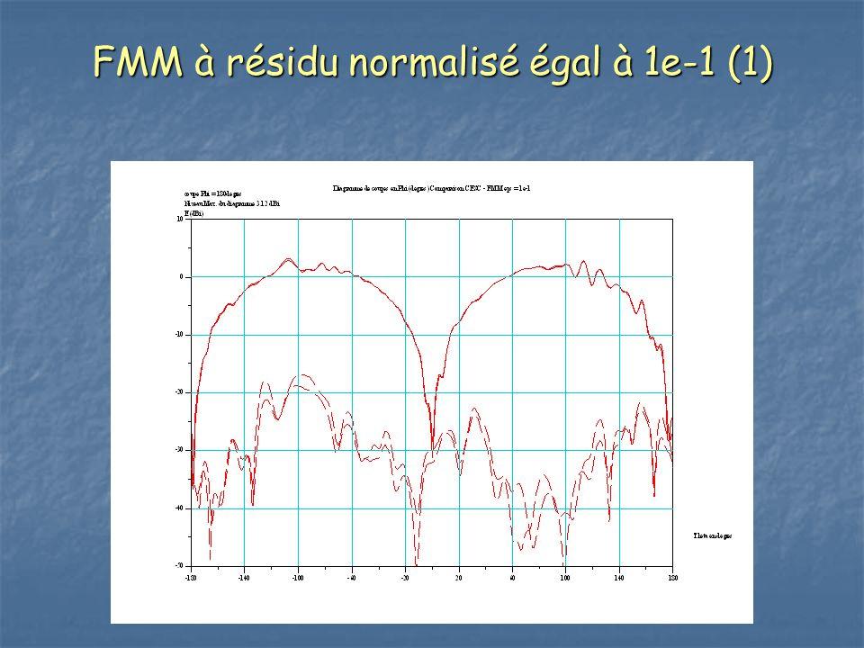 FMM à résidu normalisé égal à 1e-1 (1)