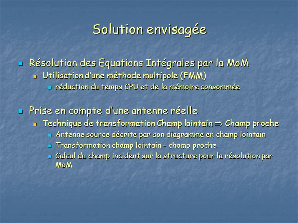 Solution envisagée Résolution des Equations Intégrales par la MoM Résolution des Equations Intégrales par la MoM Utilisation d'une méthode multipole (