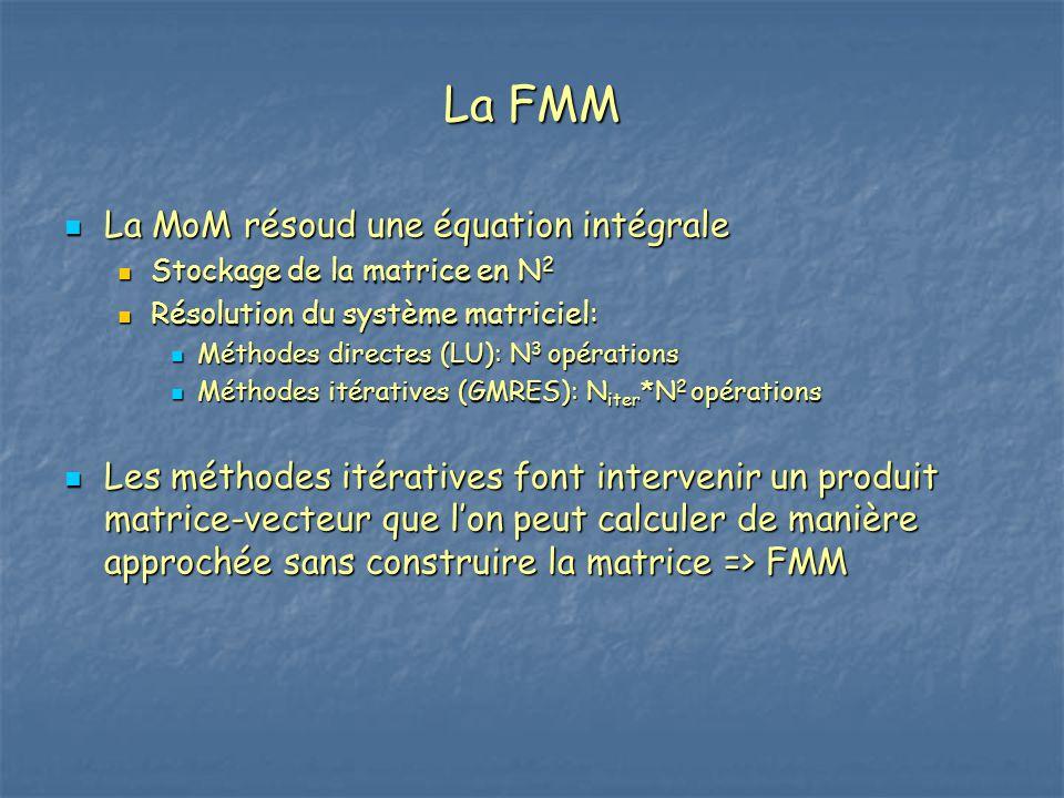 La FMM La MoM résoud une équation intégrale La MoM résoud une équation intégrale Stockage de la matrice en N 2 Stockage de la matrice en N 2 Résolutio