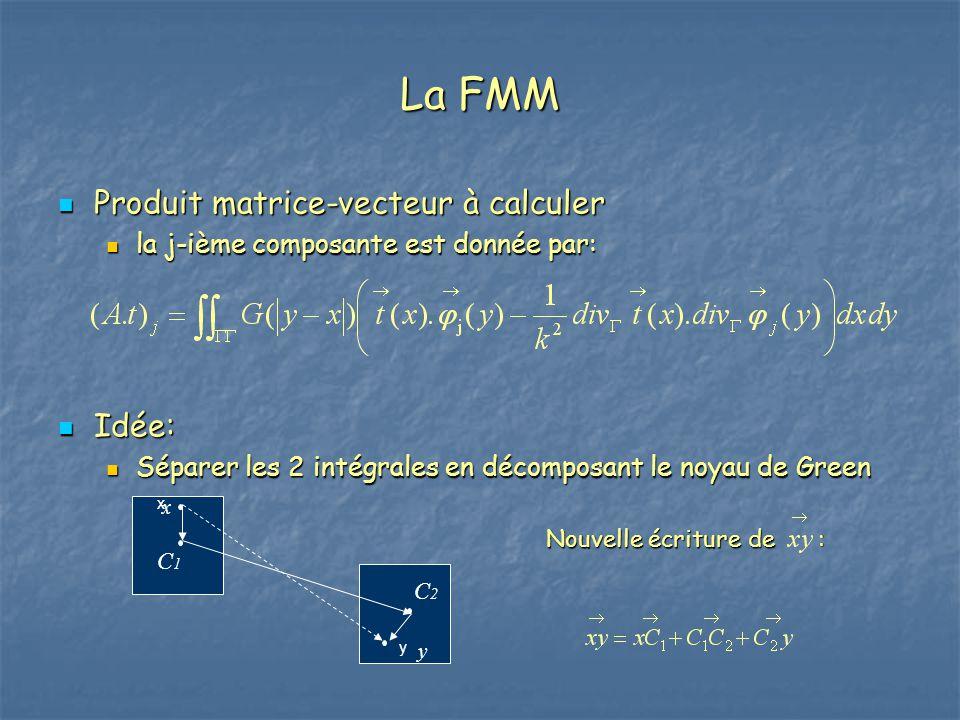 La FMM Produit matrice-vecteur à calculer Produit matrice-vecteur à calculer la j-ième composante est donnée par: la j-ième composante est donnée par: