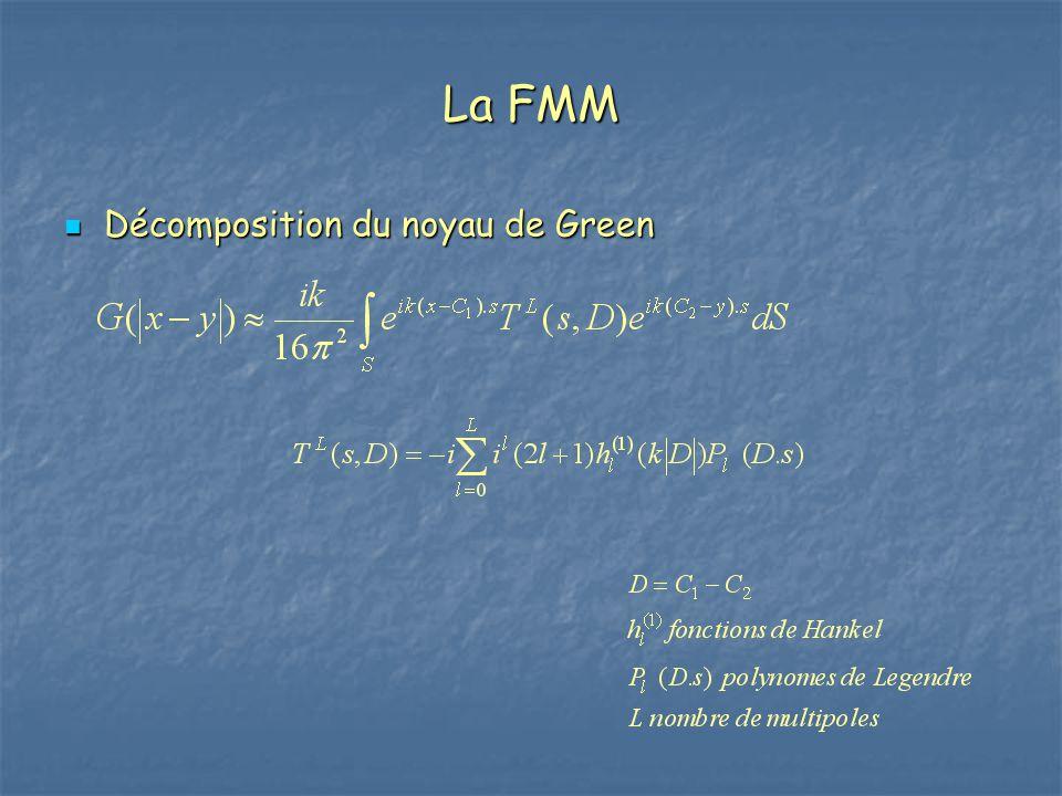 La FMM Décomposition du noyau de Green Décomposition du noyau de Green