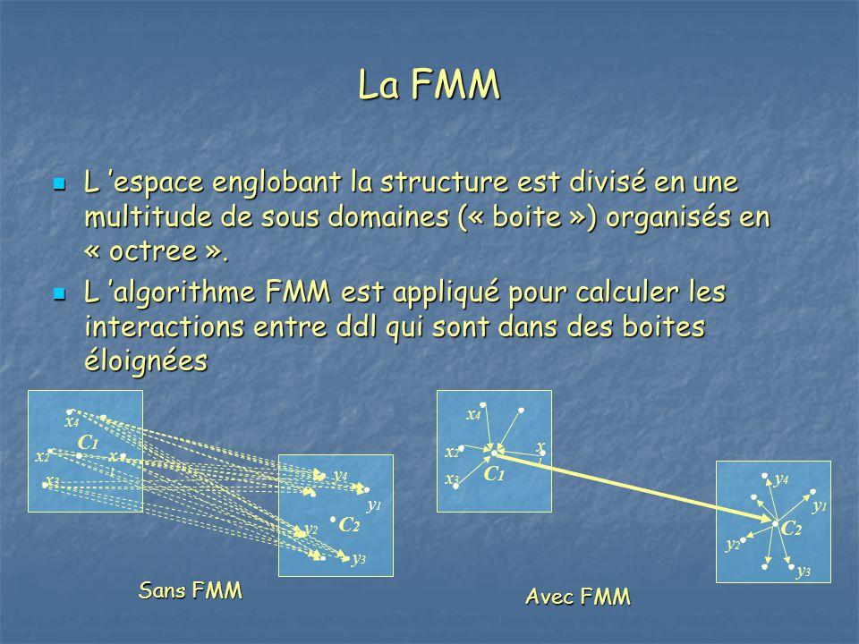 La FMM L 'espace englobant la structure est divisé en une multitude de sous domaines (« boite ») organisés en « octree ». L 'espace englobant la struc
