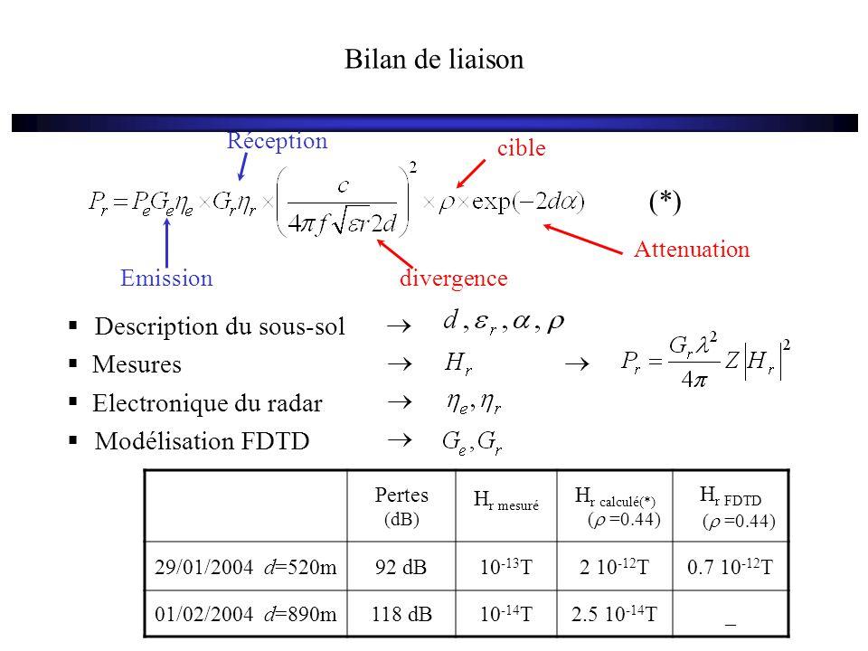 Bilan de liaison Emission Réception divergence Attenuation cible Pertes (dB) H r mesuré H r calculé(*) (  =0.44) H r FDTD (  =0.44) 29/01/2004 d=520