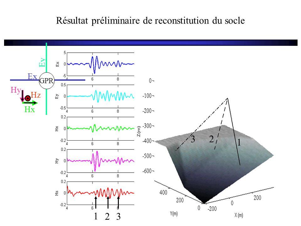 Résultat préliminaire de reconstitution du socle Ex Ey GPR Hx Hy Hz 1 23 1 23