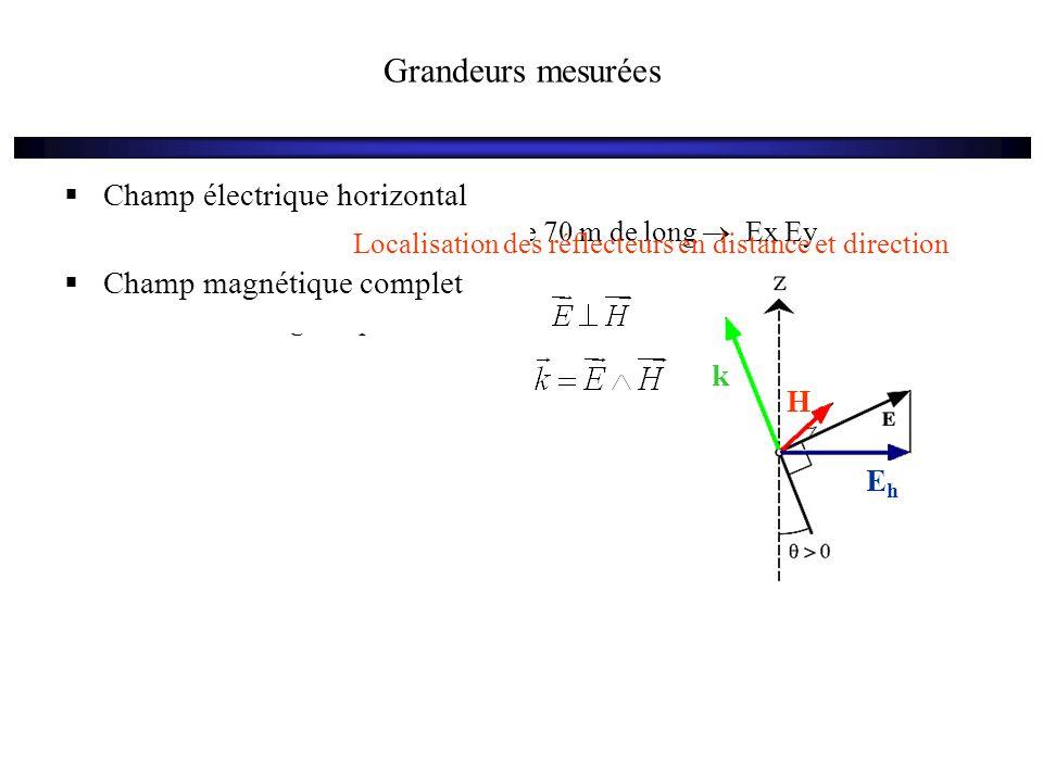Grandeurs mesurées  Champ électrique horizontal 2 dipôles amortis orthogonaux de 70 m de long  Ex Ey  Champ magnétique Antenne magnétique orientabl
