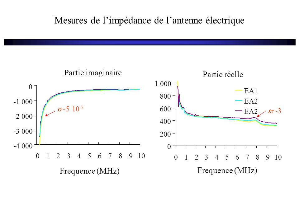 Mesures de l'impédance de l'antenne électrique Partie réelle 0 200 400 600 800 1 000 012345678910 Frequence (MHz) EA1 EA2 Partie imaginaire -4 000 -3