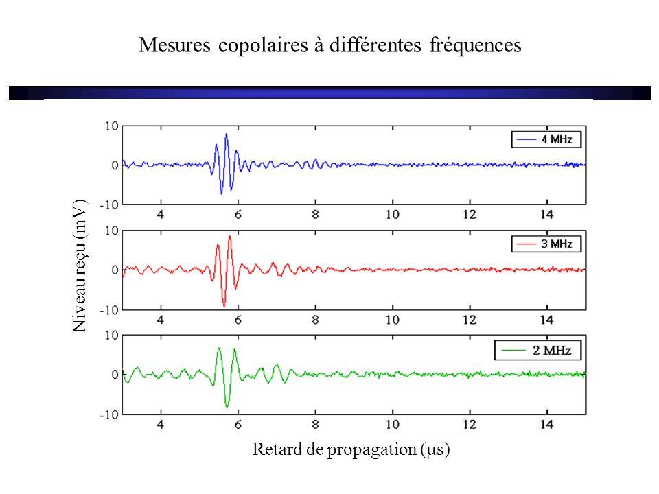 Mesures copolaires en différents endroits 31/01/04 H=285m 04/02/04 H=370m 29/01/04 H=413m 22/01/04 H=426m 01/02/04 H=618m 24/01/04 H=891m 4 6 8 10 12 14 16 18 Retard  t (  s) 500 1000 Distance estimée d(m) Niveau reçu (mV)