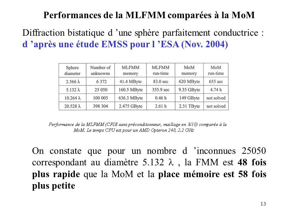 13 Performances de la MLFMM comparées à la MoM Diffraction bistatique d 'une sphère parfaitement conductrice : d 'après une étude EMSS pour l 'ESA (Nov.