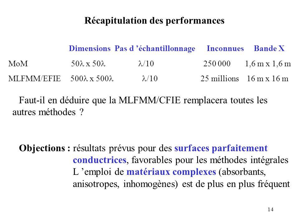 14 Récapitulation des performances Dimensions Pas d 'échantillonnage Inconnues Bande X MoM 50 x 50 /10 250 000 1,6 m x 1,6 m MLFMM/EFIE 500 x 500 /10 25 millions 16 m x 16 m Faut-il en déduire que la MLFMM/CFIE remplacera toutes les autres méthodes .