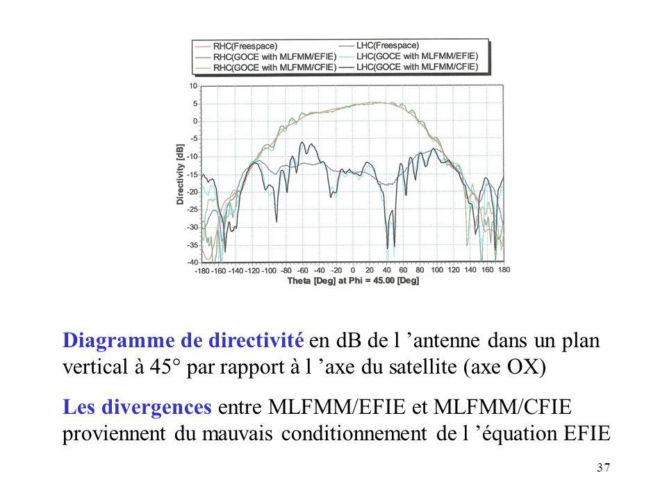37 Diagramme de directivité en dB de l 'antenne dans un plan vertical à 45° par rapport à l 'axe du satellite (axe OX) Les divergences entre MLFMM/EFIE et MLFMM/CFIE proviennent du mauvais conditionnement de l 'équation EFIE
