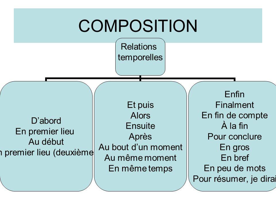COMPOSITION Relations temporelles D'abord En premier lieu Au début En premier lieu (deuxième... Et puis Alors Ensuite Après Au bout d'un moment Au mêm