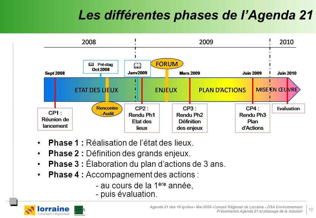 Agenda 21 des 16 lycées - Mai 2008 -Conseil Régional de Lorraine - DSA Environnement Présentation Agenda 21 et phasage de la mission 10 Les différentes phases de l'Agenda 21 Phase 1 : Réalisation de l'état des lieux.