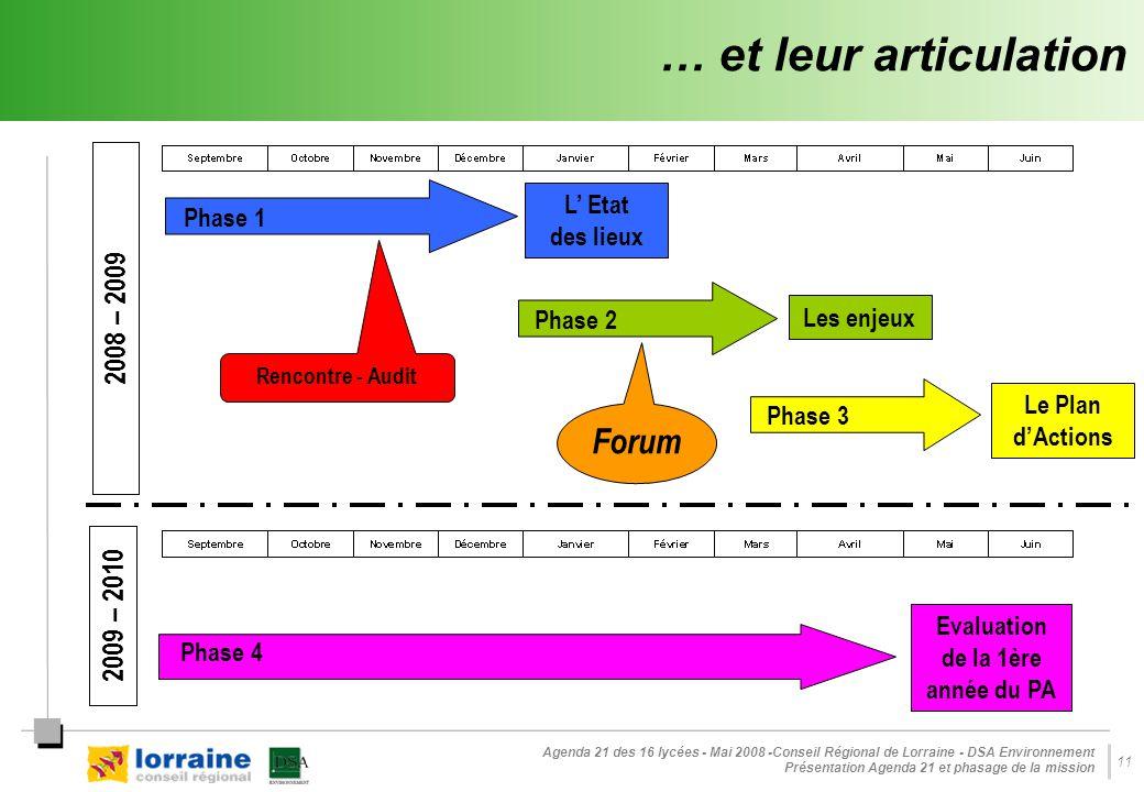 Agenda 21 des 16 lycées - Mai 2008 -Conseil Régional de Lorraine - DSA Environnement Présentation Agenda 21 et phasage de la mission 11 … et leur articulation Phase 1 L' Etat des lieux Phase 4 Evaluation de la 1ère année du PA Phase 3 Le Plan d'Actions Phase 2 Les enjeux Rencontre - Audit Forum 2008 – 2009 2009 – 2010