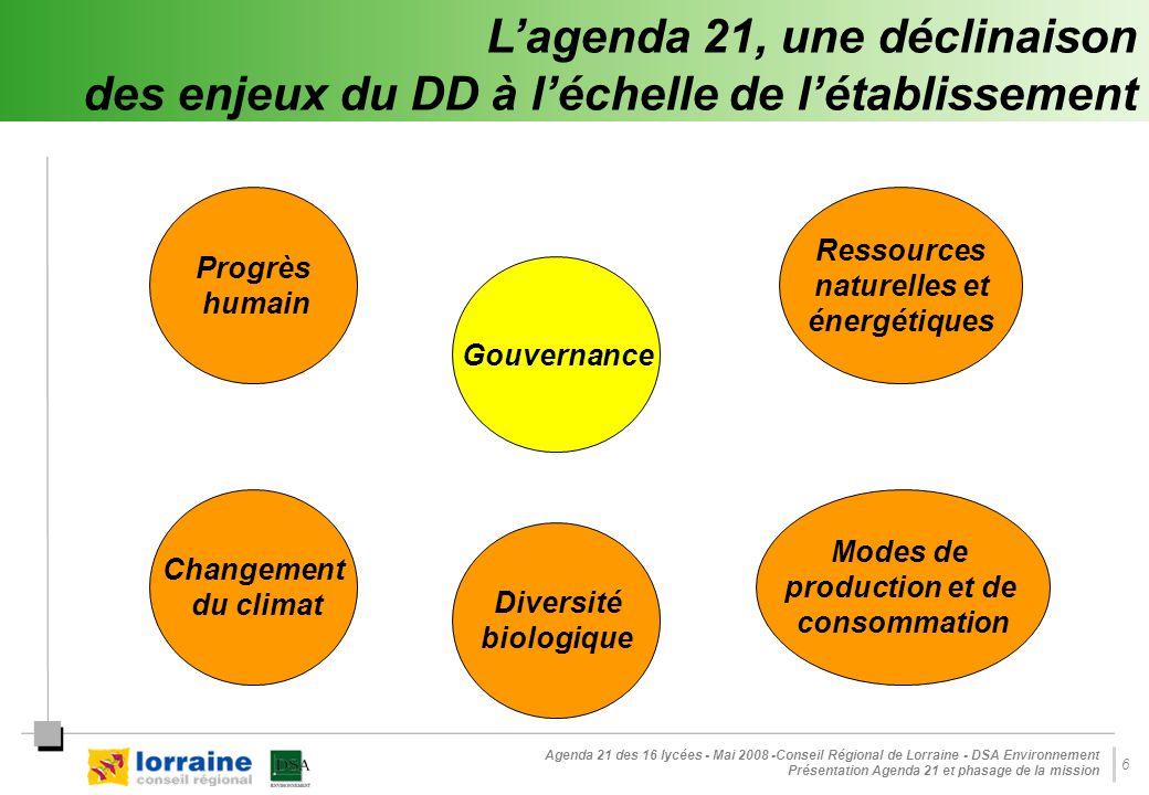 Agenda 21 des 16 lycées - Mai 2008 -Conseil Régional de Lorraine - DSA Environnement Présentation Agenda 21 et phasage de la mission 6 L'agenda 21, une déclinaison des enjeux du DD à l'échelle de l'établissement Progrès humain Diversité biologique Changement du climat Ressources naturelles et énergétiques Modes de production et de consommation Gouvernance