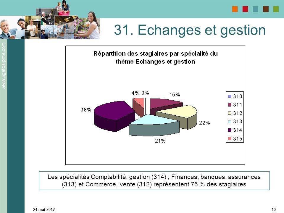 www.agefos-pme.com 24 mai 201210 31. Echanges et gestion Les spécialités Comptabilité, gestion (314) ; Finances, banques, assurances (313) et Commerce