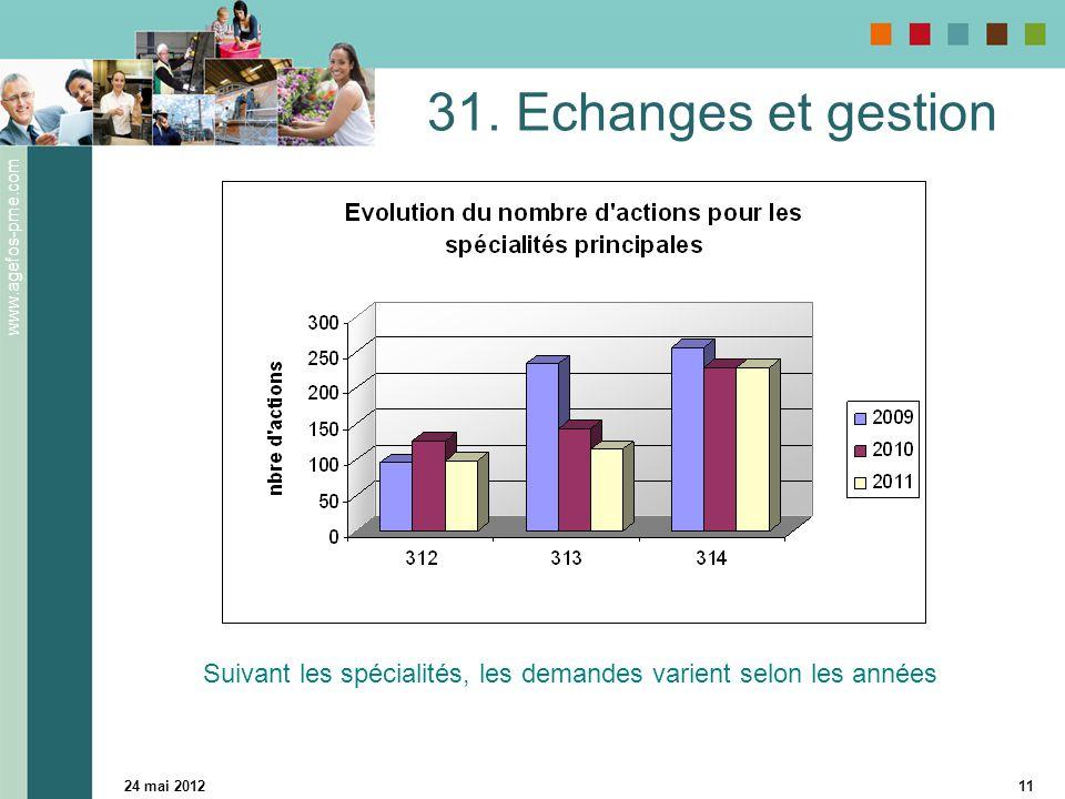 www.agefos-pme.com 24 mai 201211 31. Echanges et gestion Suivant les spécialités, les demandes varient selon les années