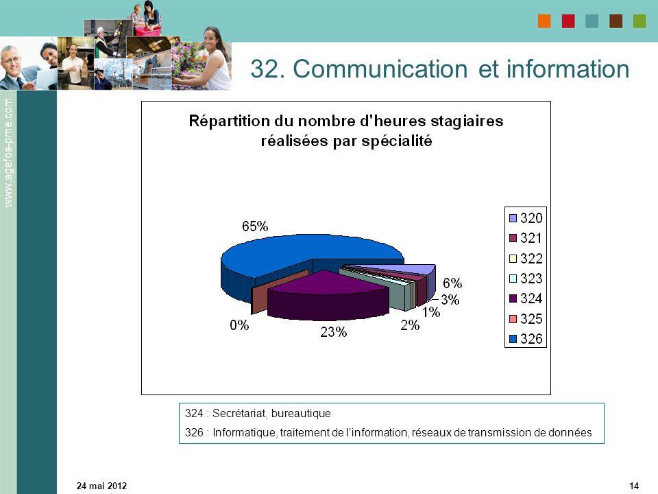 www.agefos-pme.com 24 mai 201214 32. Communication et information 324 : Secrétariat, bureautique 326 : Informatique, traitement de l'information, rése