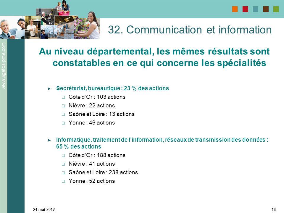 www.agefos-pme.com 24 mai 201216 32. Communication et information Au niveau départemental, les mêmes résultats sont constatables en ce qui concerne le