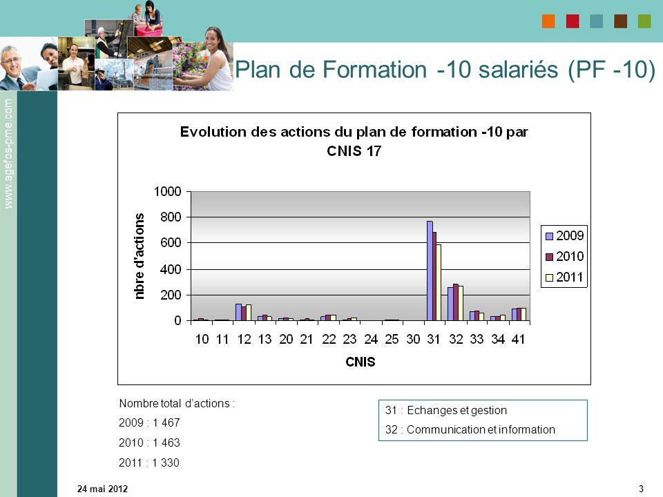 www.agefos-pme.com 24 mai 20123 Plan de Formation -10 salariés (PF -10) 31 : Echanges et gestion 32 : Communication et information Nombre total d'actions : 2009 : 1 467 2010 : 1 463 2011 : 1 330