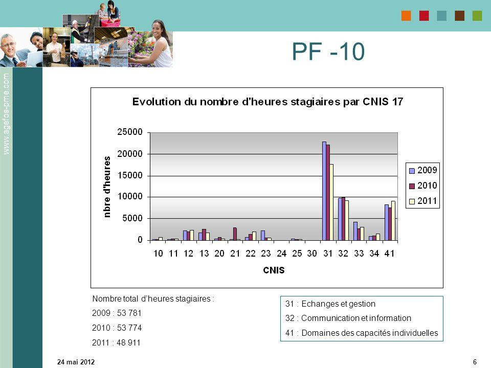 www.agefos-pme.com 24 mai 20126 PF -10 31 : Echanges et gestion 32 : Communication et information 41 : Domaines des capacités individuelles Nombre total d'heures stagiaires : 2009 : 53 781 2010 : 53 774 2011 : 48 911