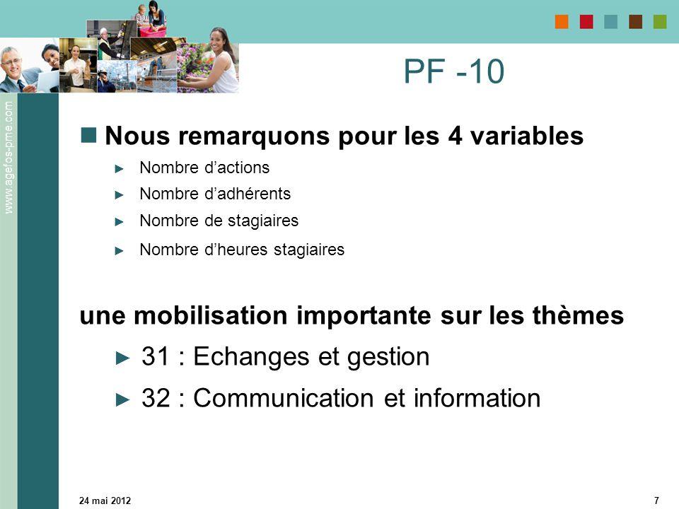 www.agefos-pme.com 24 mai 20127 PF -10 Nous remarquons pour les 4 variables ► Nombre d'actions ► Nombre d'adhérents ► Nombre de stagiaires ► Nombre d'